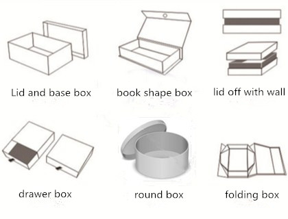 How to calculate paper consumption of box in different types?